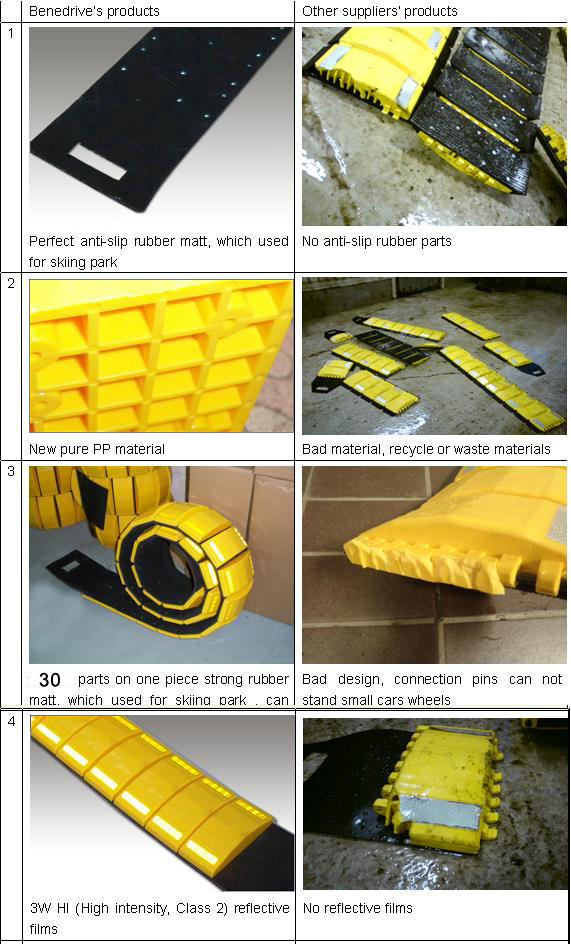 3.65 meters why benedrive's portable speed bumps is your better choice